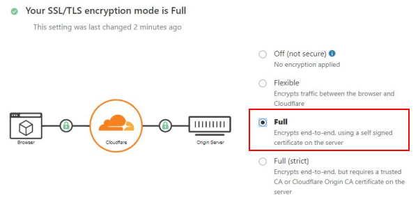 Cloudflare Ssl Encryption